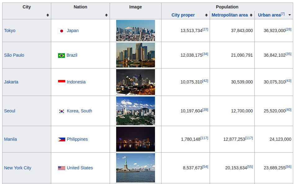 photo largest cities